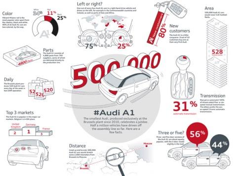 Jubilaeum bei Audi Bruessel: 500.000 Audi A1 fuhren seit dem Produktionsstart vom Band. Anlass genug fuer ein paar Fakten.    Verbrauchsangaben Audi A1:Kraftstoffverbrauch kombiniert in l/100 km: 5,9 - 3,8;CO2-Emission kombiniert in g/km: 139 - 99